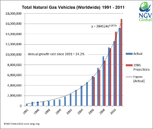 Natural gas vehicle growth statistics 2011