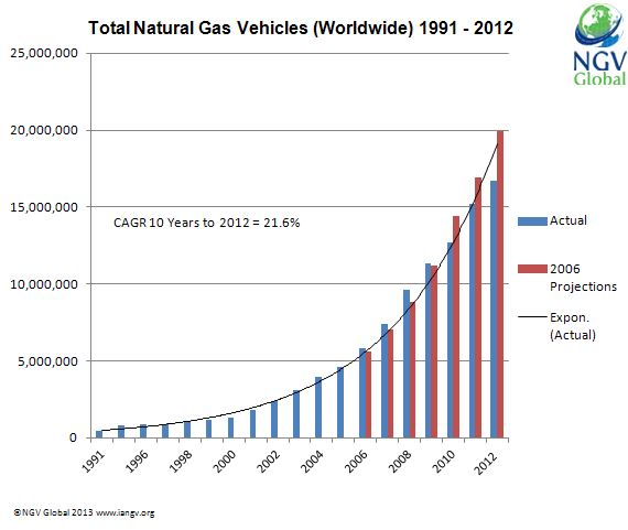 Global NGV Growth Chart to 2012