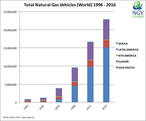 NGV Global Stats NGVs Worldwide